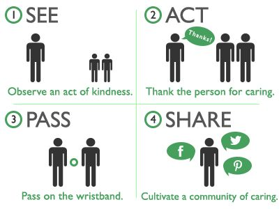 How to get involved with Actively Caring: See. Act. Pass. Share.