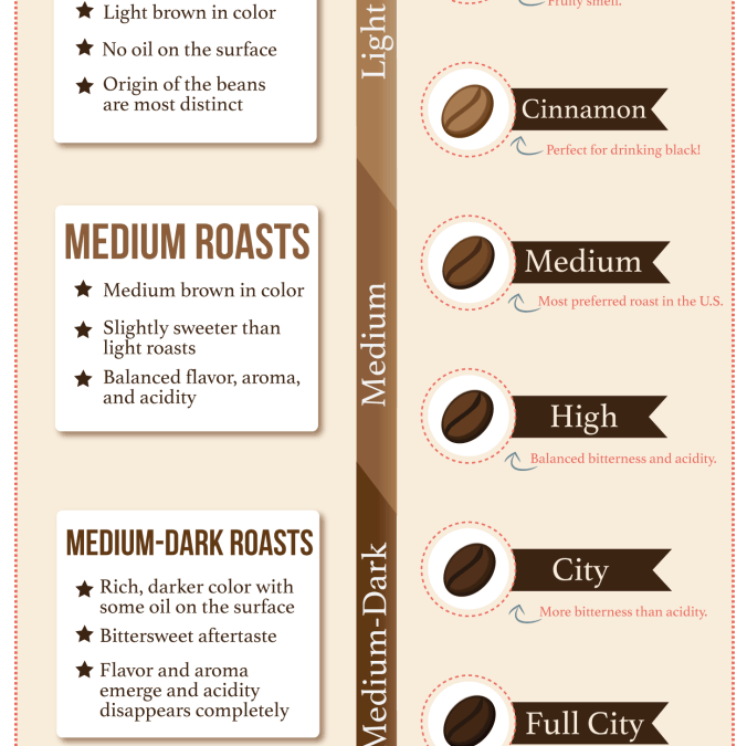 How our coffee is roasted