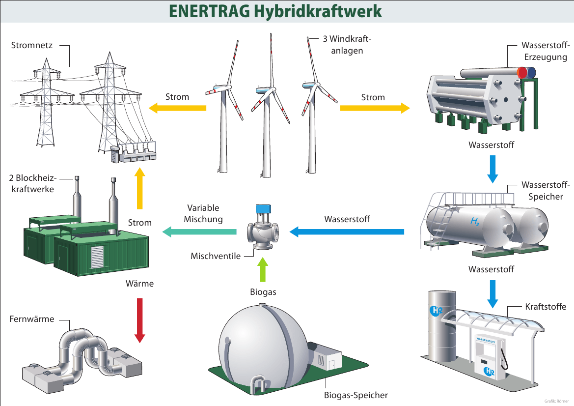 Home Biogas Generator Diagram