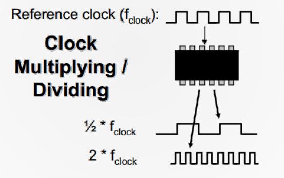 Clock Multiplicación / Divición