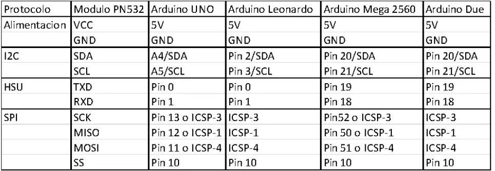 RFID PN532