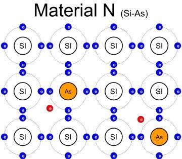 Material N, estructura interna