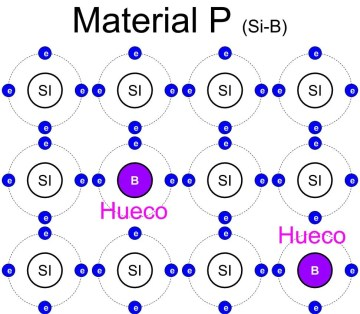 Material P, estructura interna del cristal