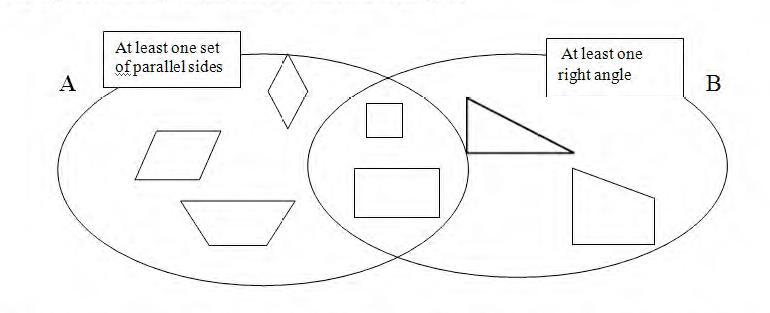 geometry venn diagram problem