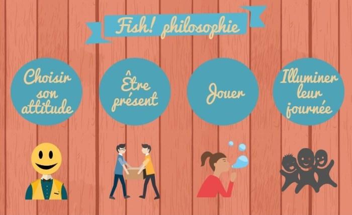 Fish philosophie quatre règles