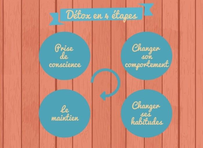 La détox en 4 étapes