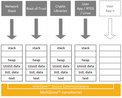 multizone_block_diagram