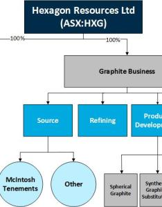 Graphite business strategy building  vertically integrated also mcintosh project hexagon resources limited rh hexagonresources