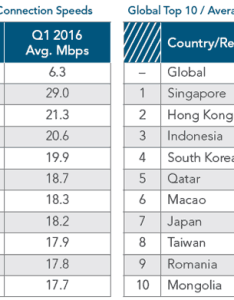 Above you can see the countries with world   top performing internet connections south korea leads in average connection speeds chart also global have risen pc year on telcos rh  hexus