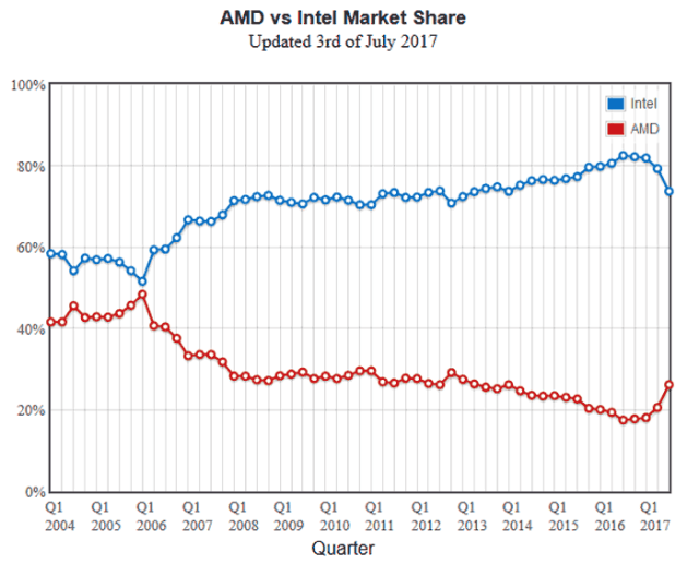 6c088b98 a9f2 4558 8ccd f1a3ebe48a42 AMD CPUs nabbed almost 10% market share from Intel   Passmarks Graphs show some encouraging figures for AMD fans