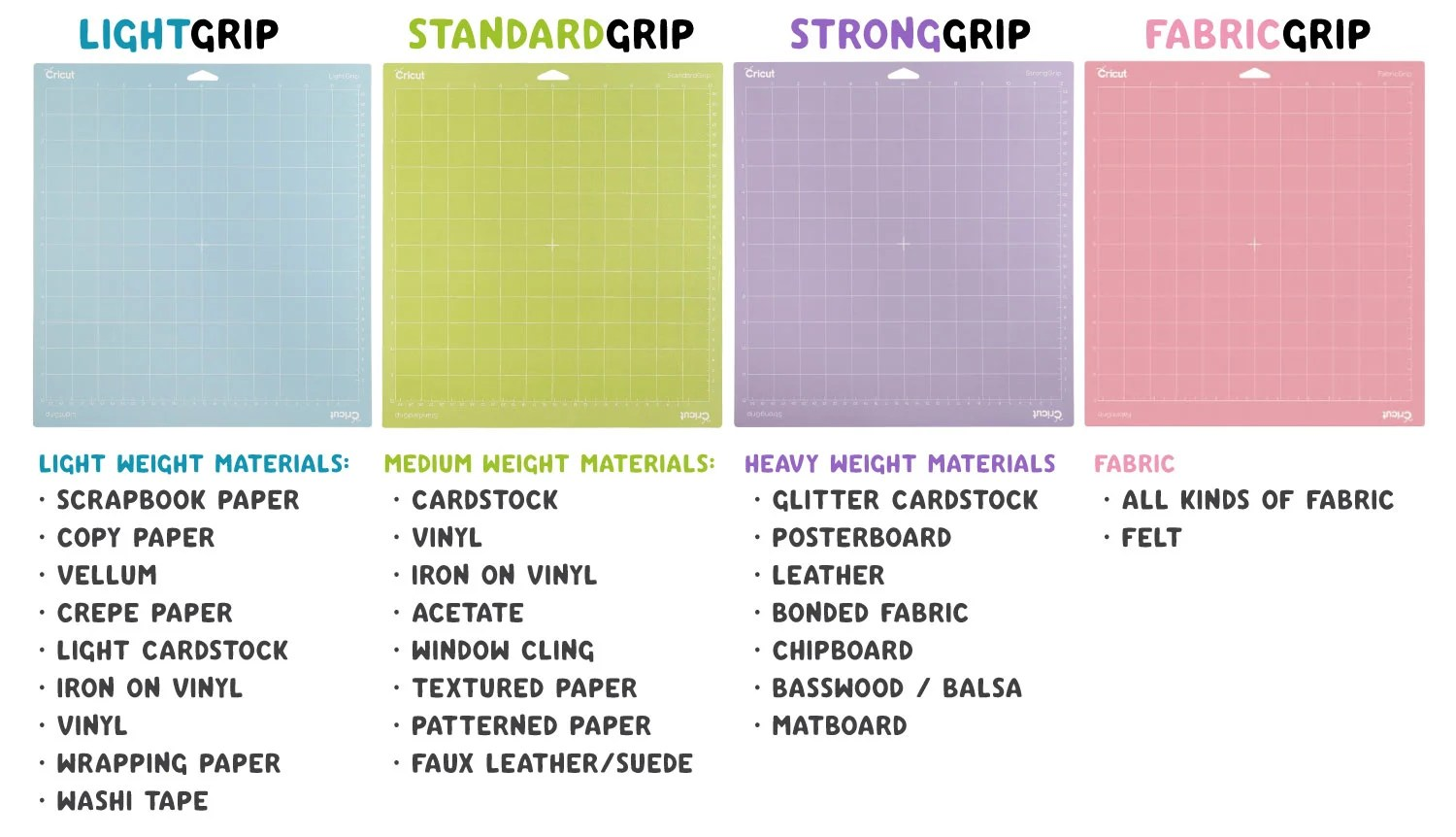 Diagram showing which type of material is best with which mat