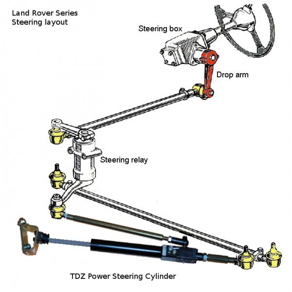 Power Steering font-end kit (Series Land Rover)