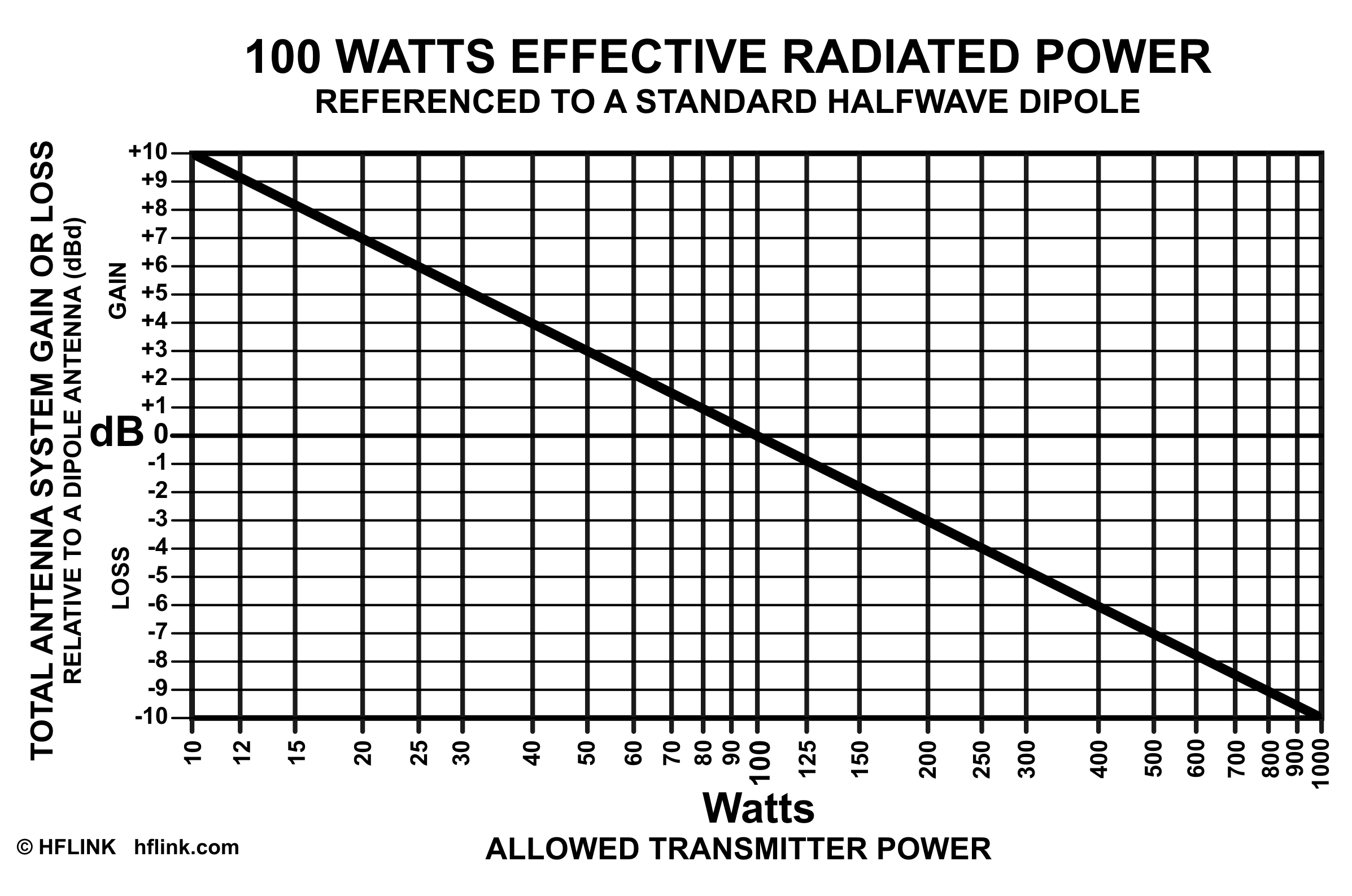 COMPREHENSIVE CB HAM RADIO FREQUENCY CHART 10 and