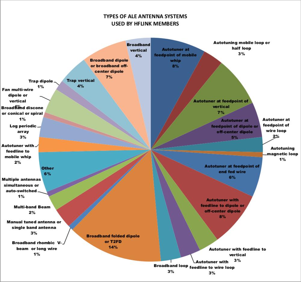 medium resolution of ale antenna types used by hflink members hflink 2013 poll