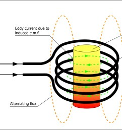 images of principle of electric heating [ 4629 x 2510 Pixel ]