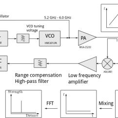 Fmcw Radar Block Diagram Volvo Xc90 2006 Wiring Homemade Synthetic Aperture Henrik S Blog New