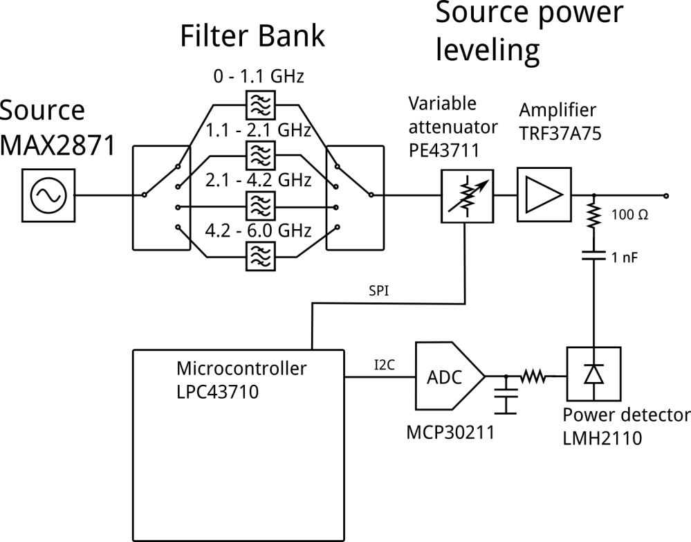 medium resolution of more detailed block diagram of the source