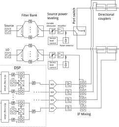 block diagram of common two port four receiver vna most of the commercial vnas work like this  [ 2761 x 2536 Pixel ]