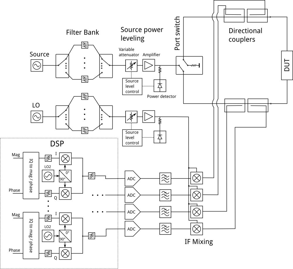 medium resolution of block diagram of common two port four receiver vna most of the commercial vnas work like this