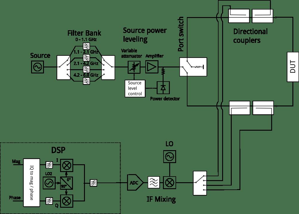 medium resolution of block diagram of my vna