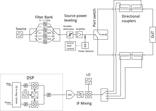small resolution of block diagram of my vna