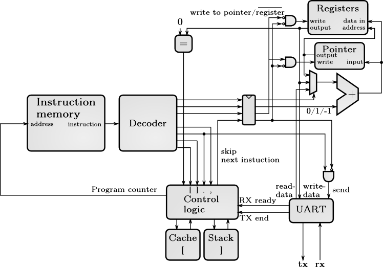 Block diagram software : FPGA