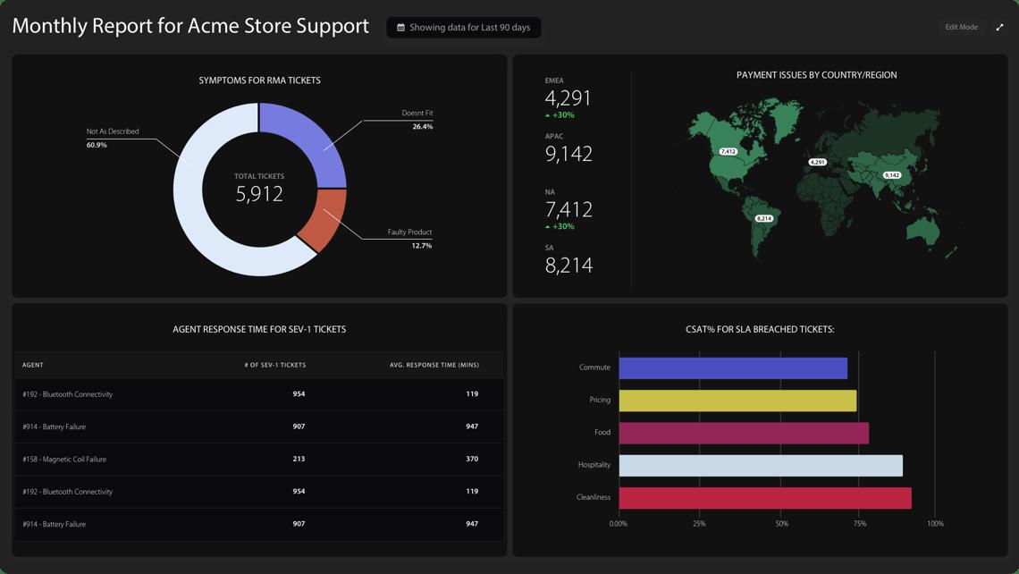 Features | HappyFox BI for Customer Support