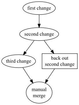 Chapter 9. Finding and fixing mistakes
