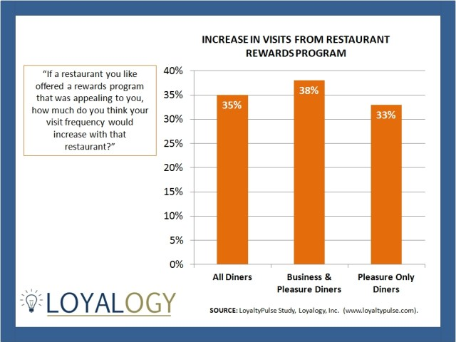 Loyalty Programs Stats for Restaurants