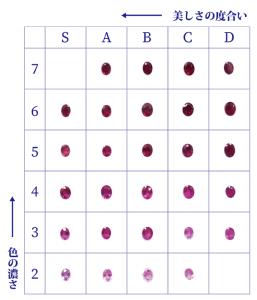 ルビー品質の表