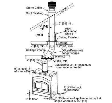 Electric Stove Wiring Diagrams Blower Electric Stove Knobs