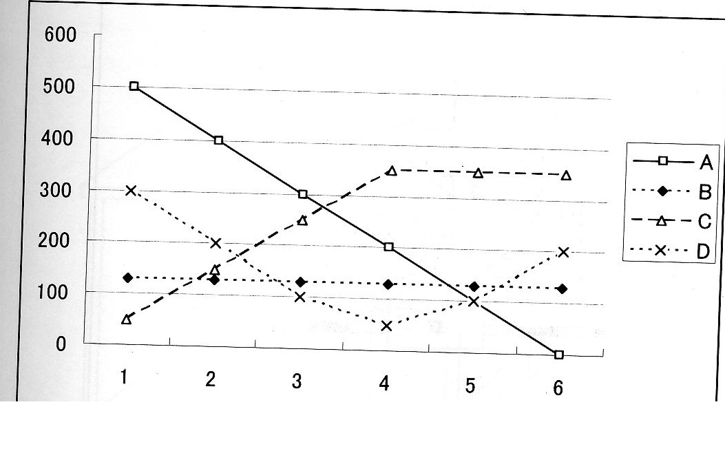 12 「グラフの 読み方」- 55 Reading Comprehension Tests For Level 3