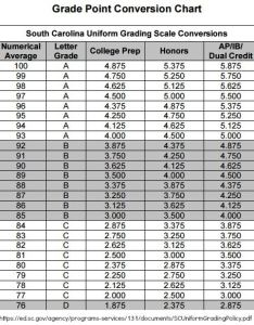 Sc grade point conversion chart also south carolina wins the wacky gpa prize rh homehighschoolhelp