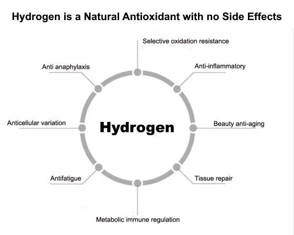 Hydrogen Antioxidant Value