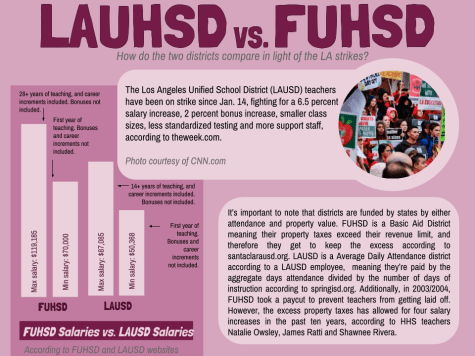 Los Angeles Union High School District vs. Fremont Union High School District