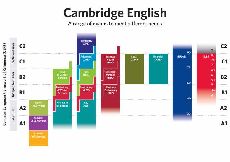 cambridge-english-ladder