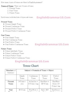 Download also prepare  tense chart brainly rh
