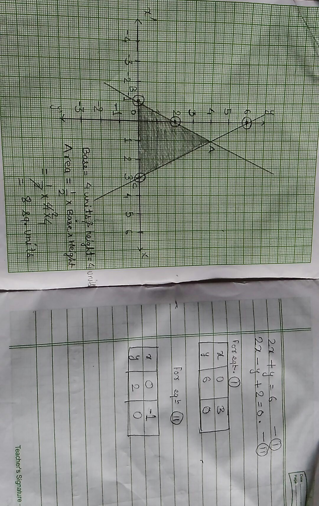 Draw The Graph Of 2x Y 6 And 2x Y 2 0 Shaded The Region Bounded By Thes Lines And X Axis Find