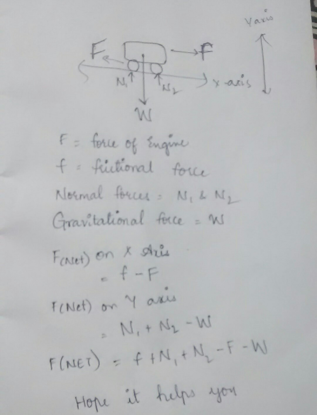 Draw and explain a free body diagram to show all the