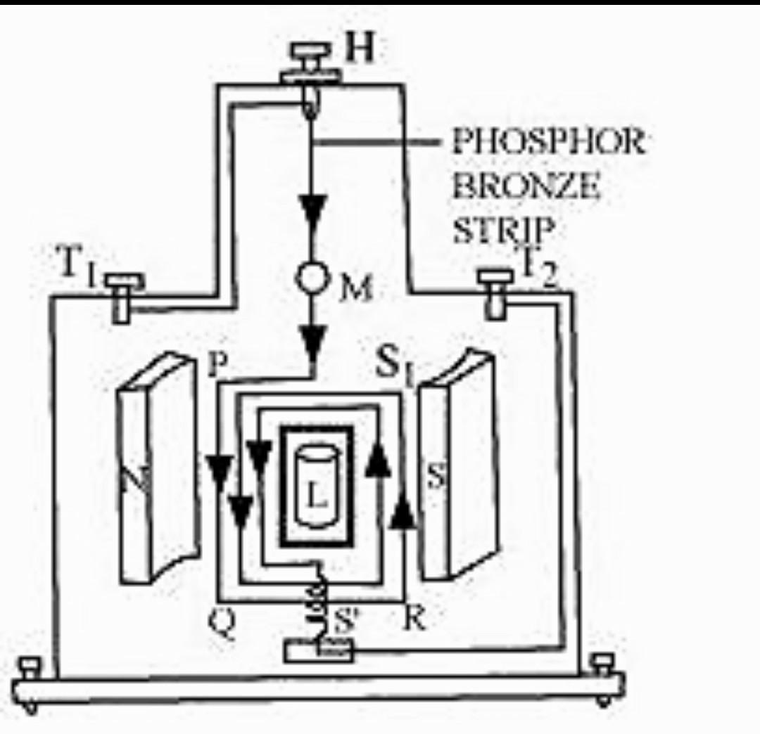 Draw a labelled diagram of moving coil galvanometer