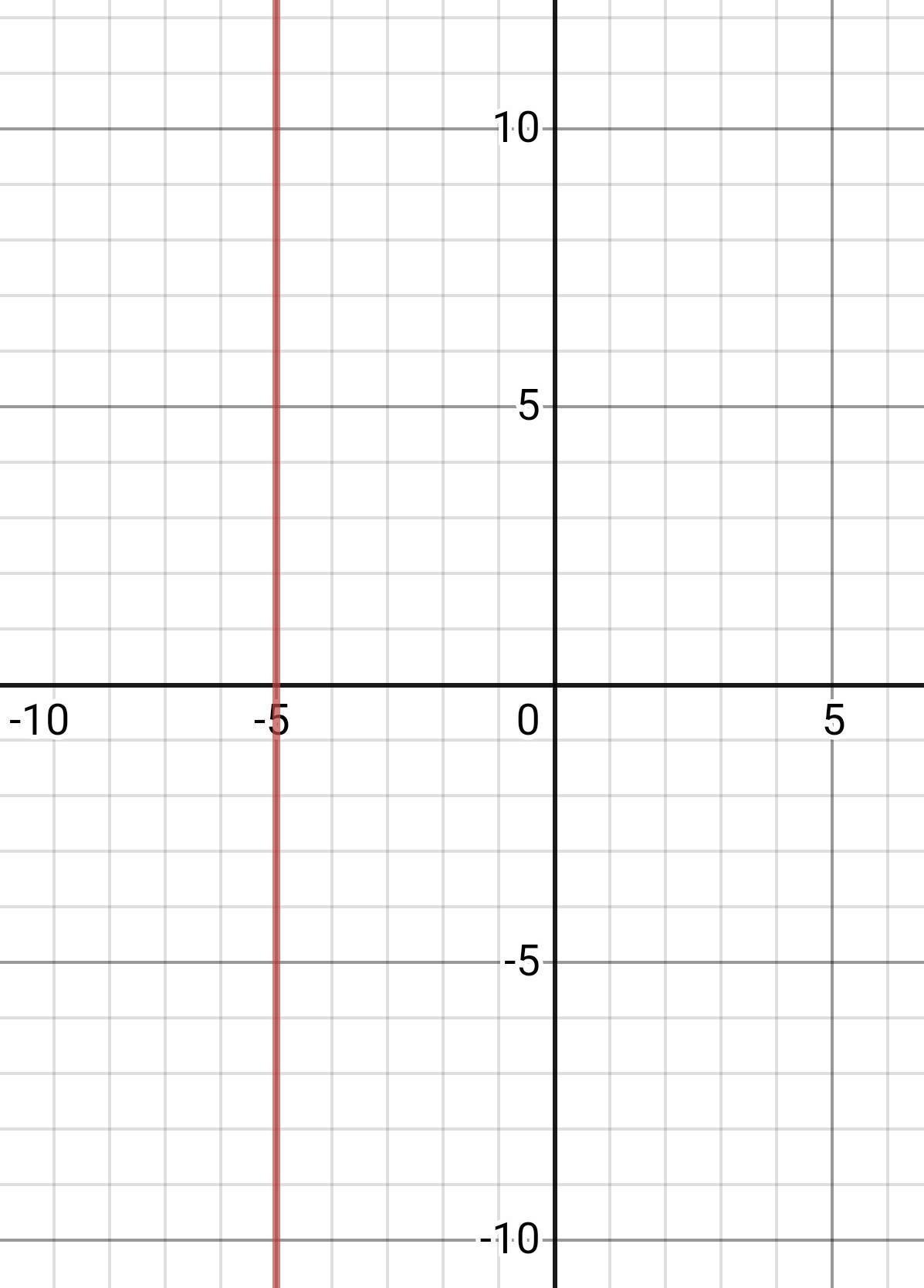 What Type Of Straight Line Will The Graph Of X 5 Be
