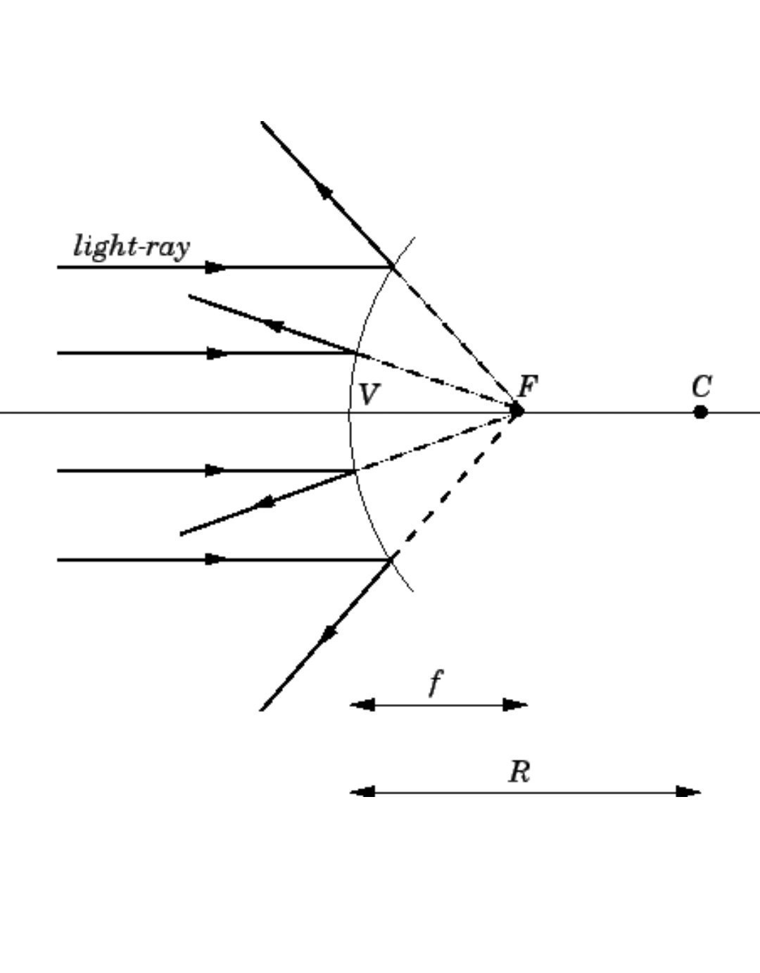 Draw A Ray Diagram To Show The Formation Of The Image Of A