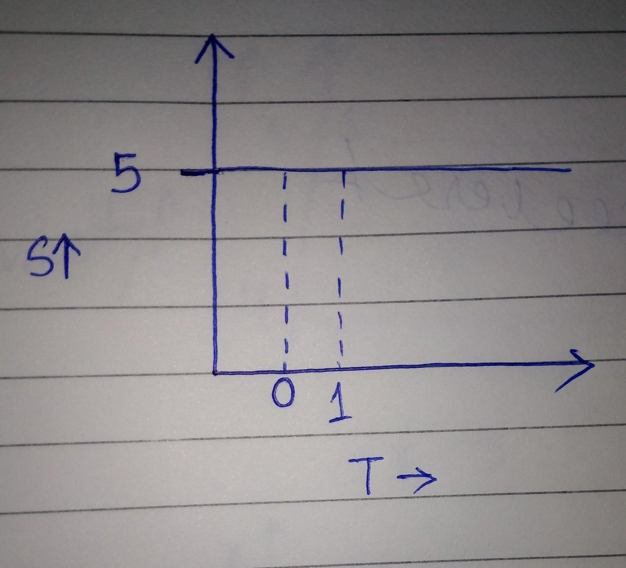 Draw The Velocity Time Graph And Position Time Graph For A