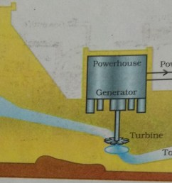 diagram of hydro electric power plant [ 1500 x 980 Pixel ]