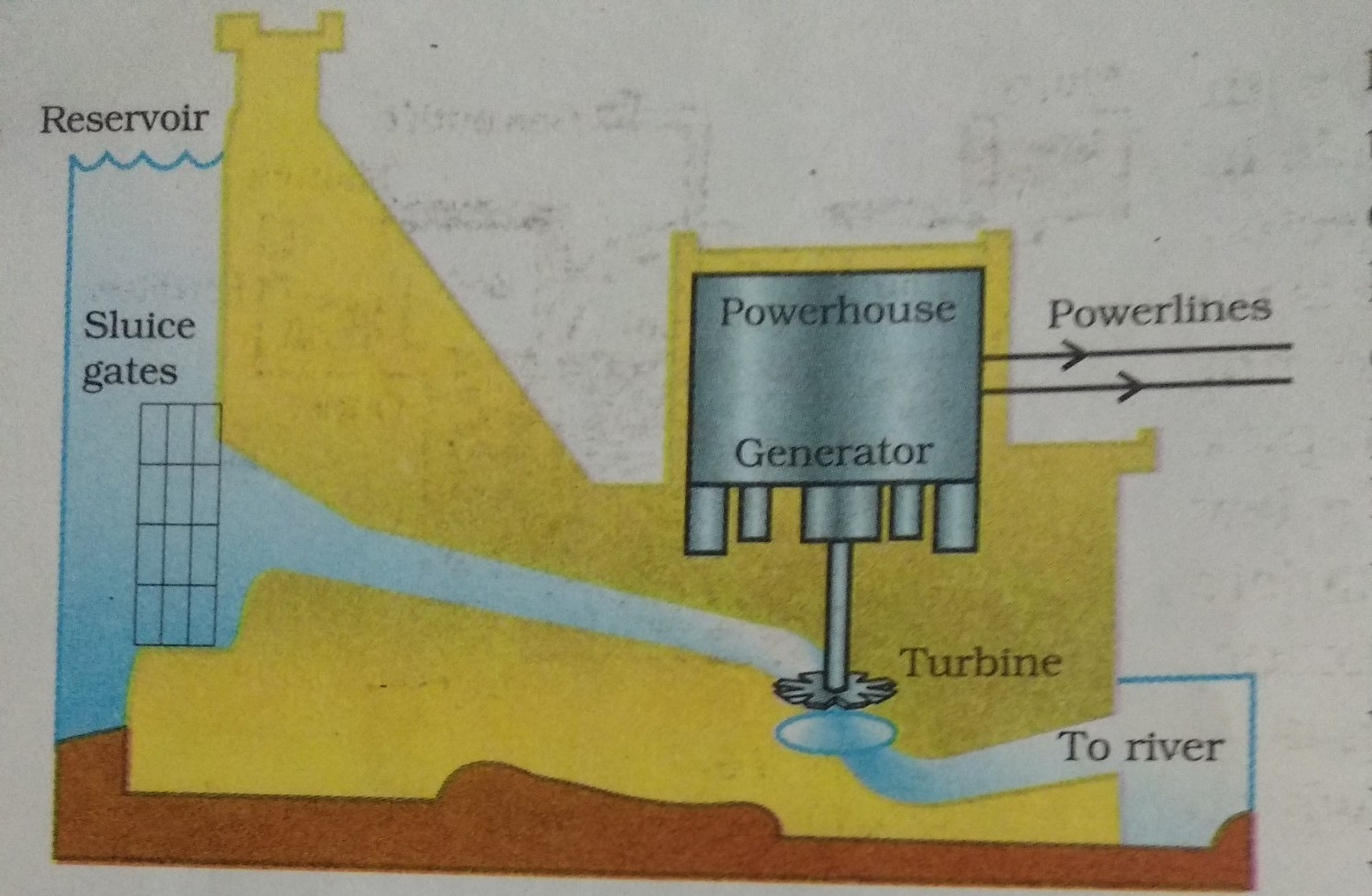 hight resolution of diagram of hydro electric power plant