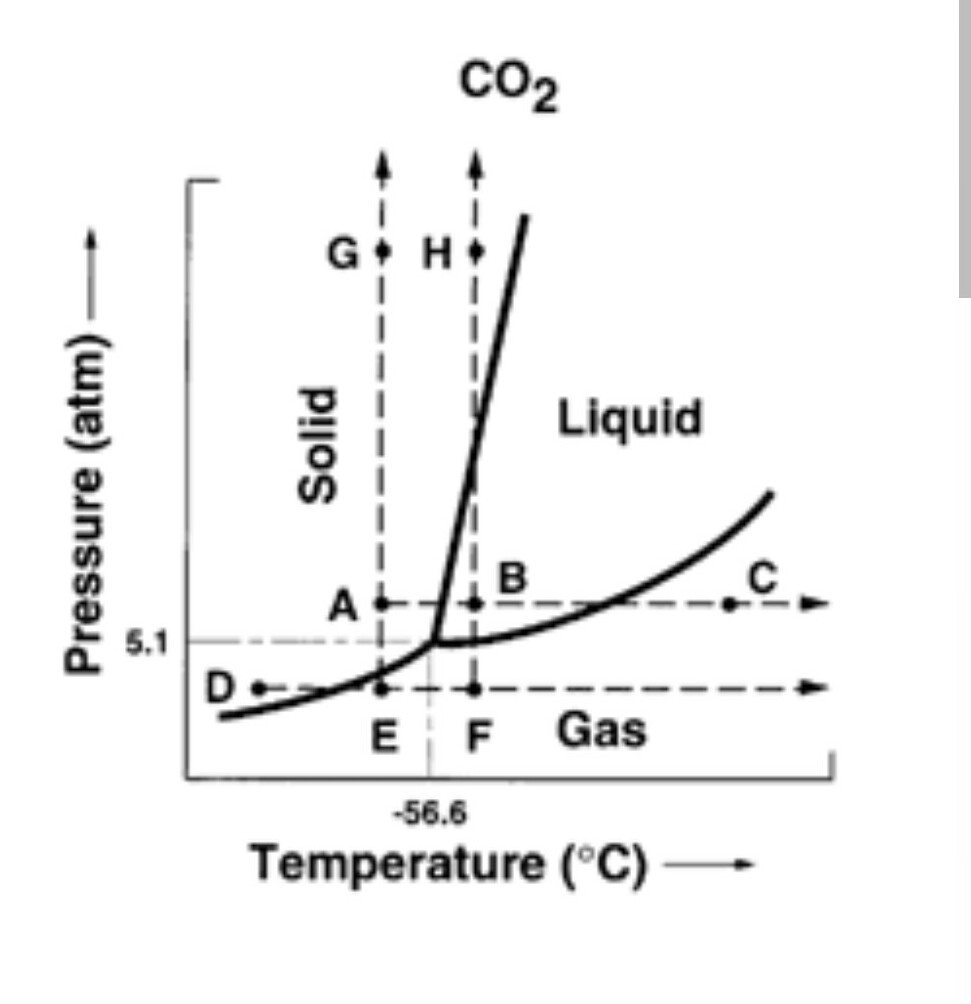 how to draw a phase diagram radio color codes wiring and discuss the of carbon dioxide brainly in download jpg