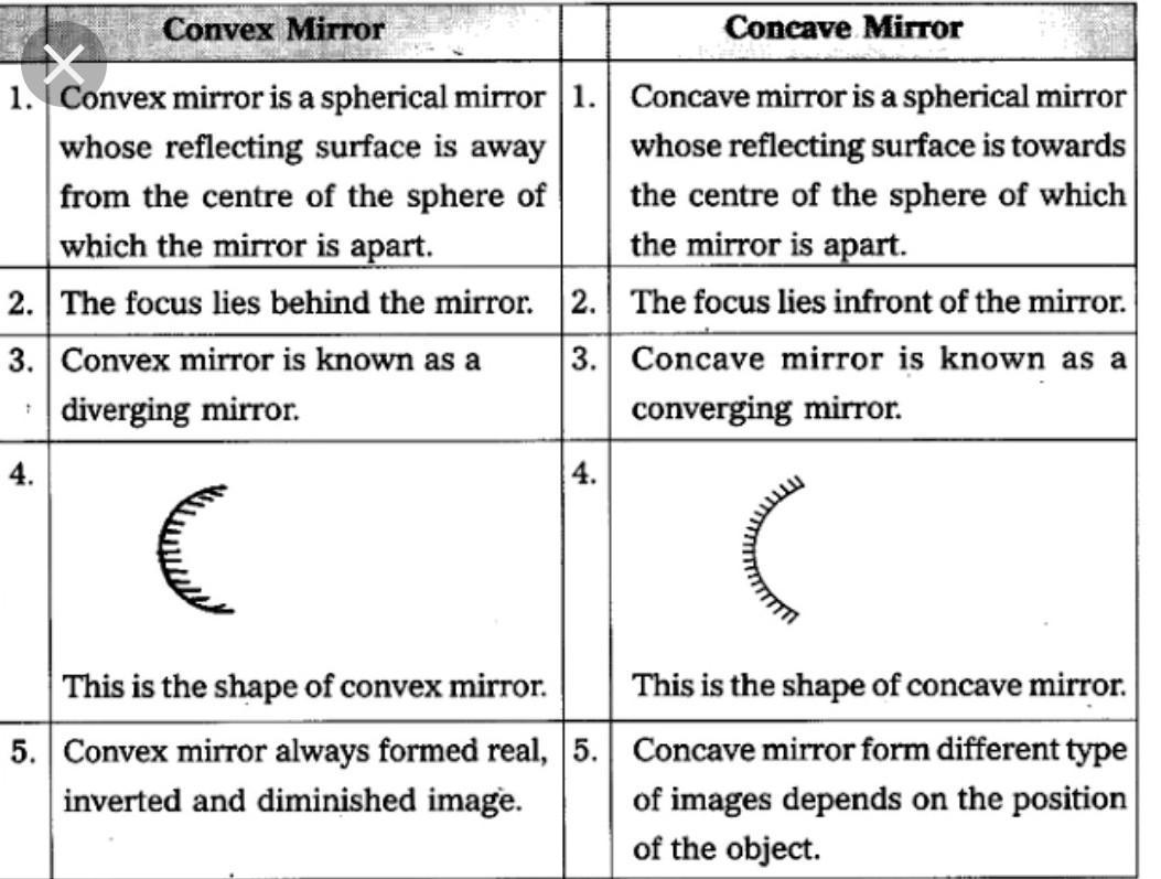 Write Down The Difference Between Concave And Convex