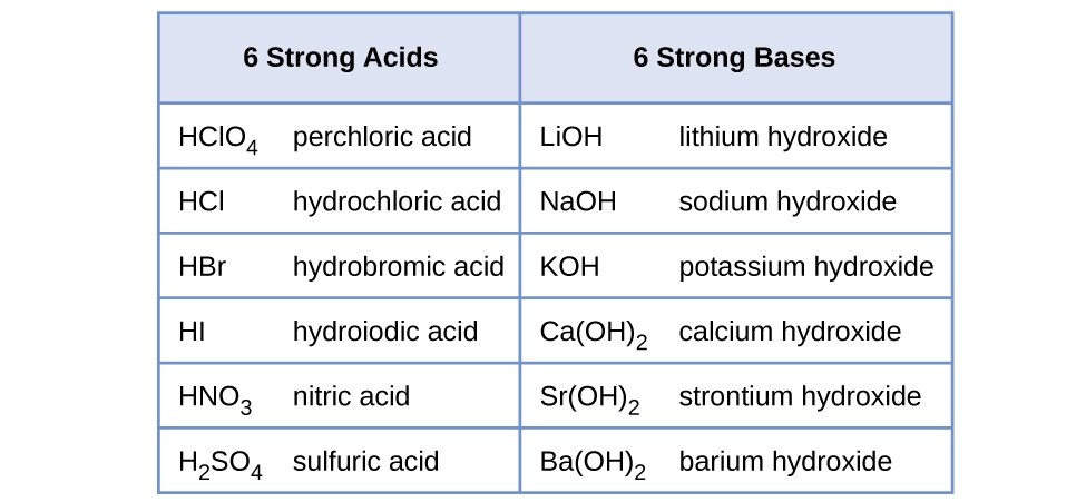 Mention Names Of Two Strong Acids And Two Strong Bases