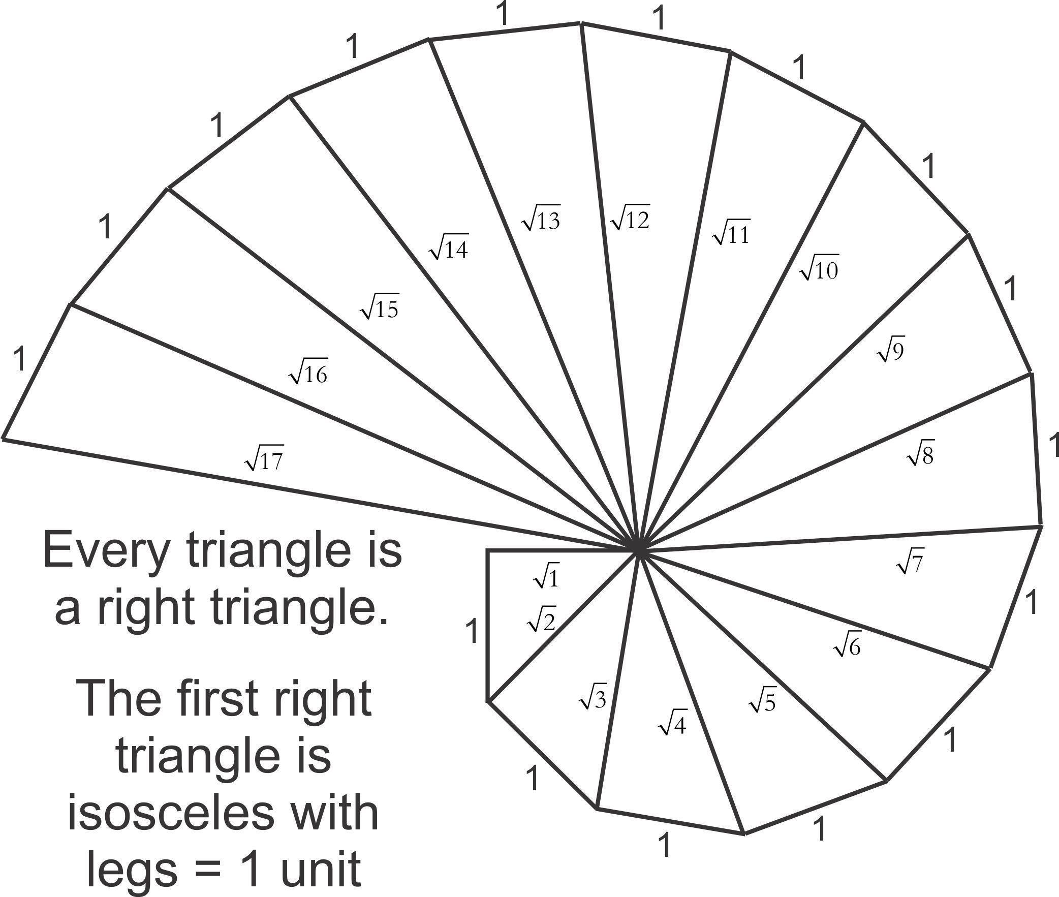 MATHSRepresent √15 on number line using spiral method