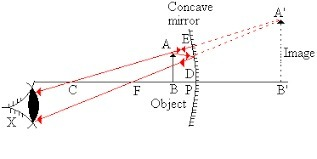 Draw a Ray diagram to show the formation of image of an